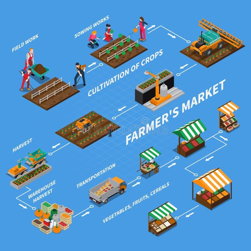 Conceito do fluxograma do mercado dos fazendeiros ilustração stock
