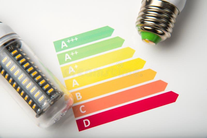Conceito do uso eficaz da energia com carta da avaliação da energia e lâmpada do diodo emissor de luz imagens de stock