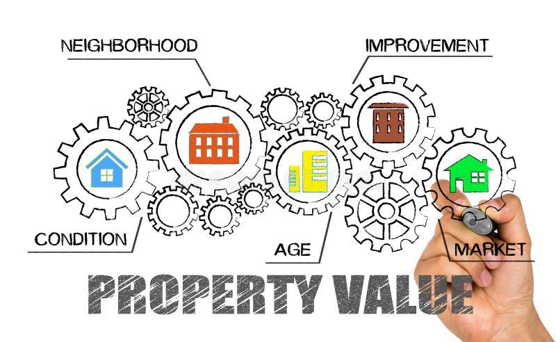 Conceito do valor da propriedade imagens de stock royalty free