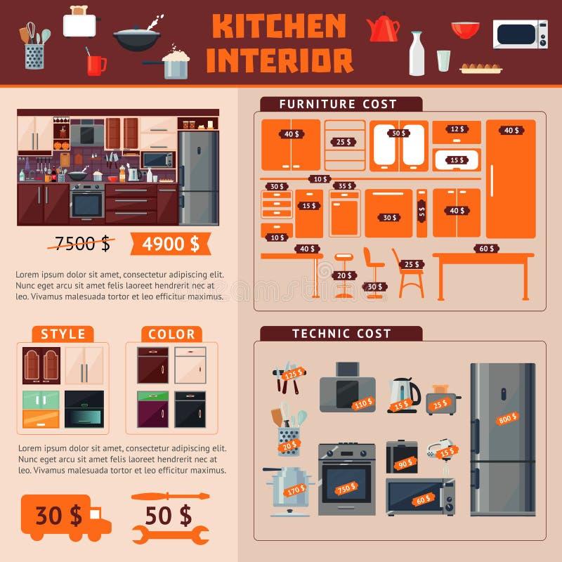 Conceito interior de Infographic da cozinha ilustração stock