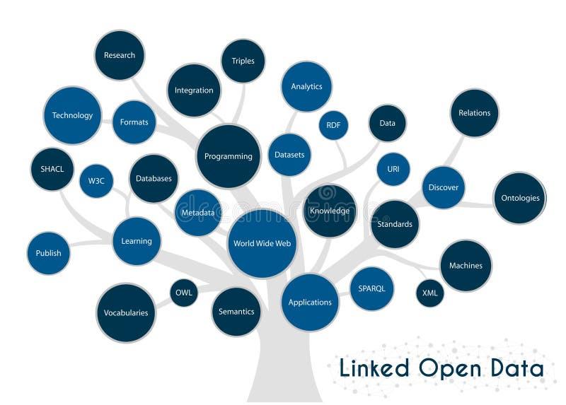 Conceito ligado da ?rvore dos fundaments de Open Data Conceito e dados ligados assuntos imagens de stock