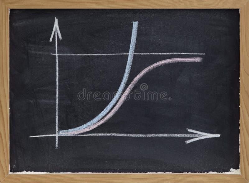 Conceito limitado e ilimitado do crescimento no quadro-negro foto de stock royalty free