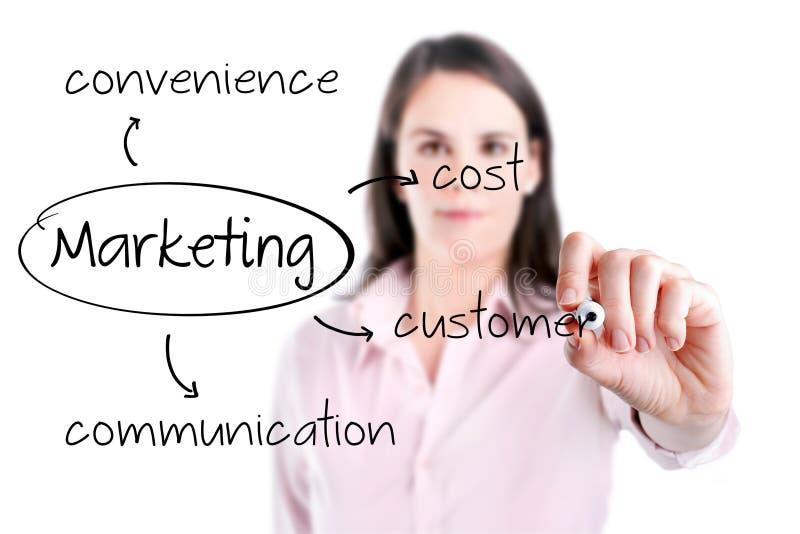 Conceito novo do mercado da escrita da mulher de negócio - cliente, custo, conveniência, uma comunicação. fotografia de stock