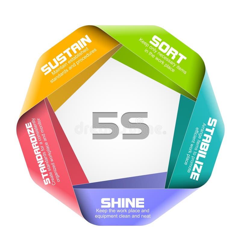 conceito 5S ilustração stock