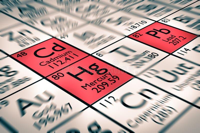 Concentrez sur les éléments chimiques de cadmium, de plomb et de mercure illustration stock