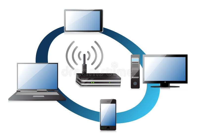 Concept à la maison de réseau de wifi illustration de vecteur