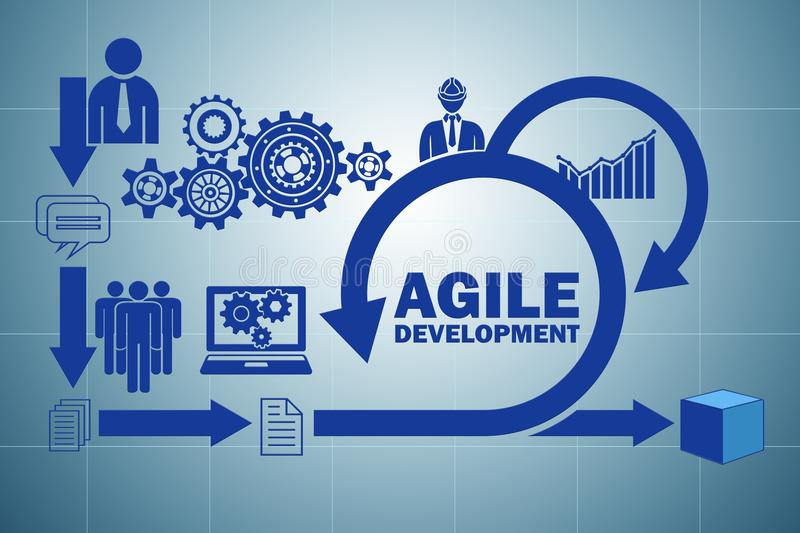 The concept of agile software development royalty free illustration