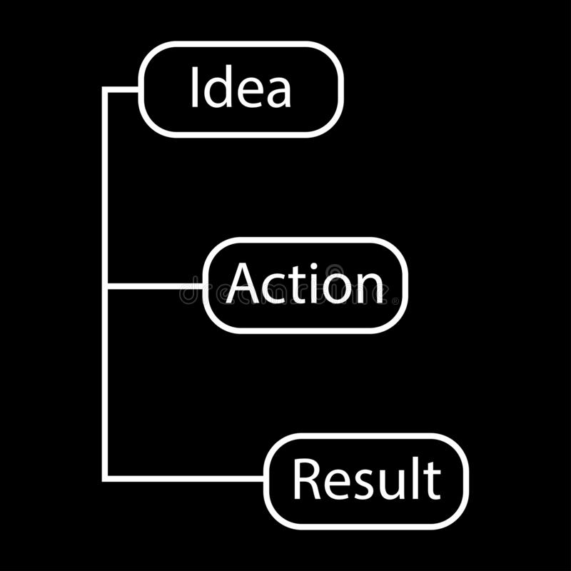 Concept of a chain of idea action result vector image - thin line. Eps ten vector illustration