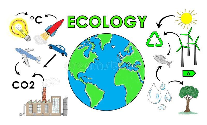 Concept d'écologie sur le fond blanc illustration de vecteur