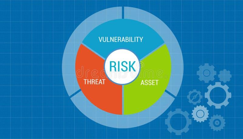 Concept d'évaluation de vulnérabilité de capitaux de gestion des risques illustration libre de droits