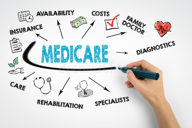 Concept d'Assurance-maladie Diagramme avec des mots-clés et des icônes photographie stock