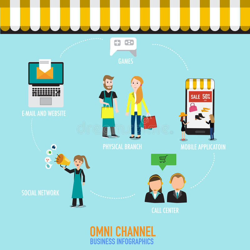 Concept d'OMNI-canal pour le marketing numérique et les achats en ligne illustration libre de droits