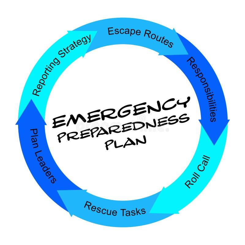 Concept de cercle de Word griffonné par plan d'état de préparation de secours illustration stock
