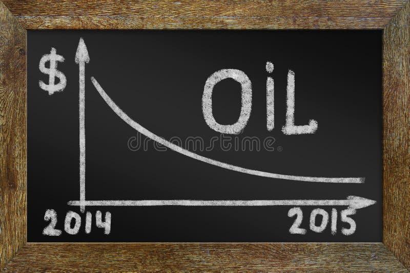 Concept de chute des prix du pétrole Graphique sur le tableau noir photos stock