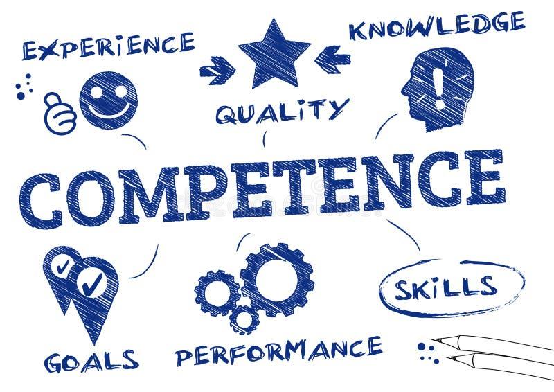 Concept de compétence illustration libre de droits