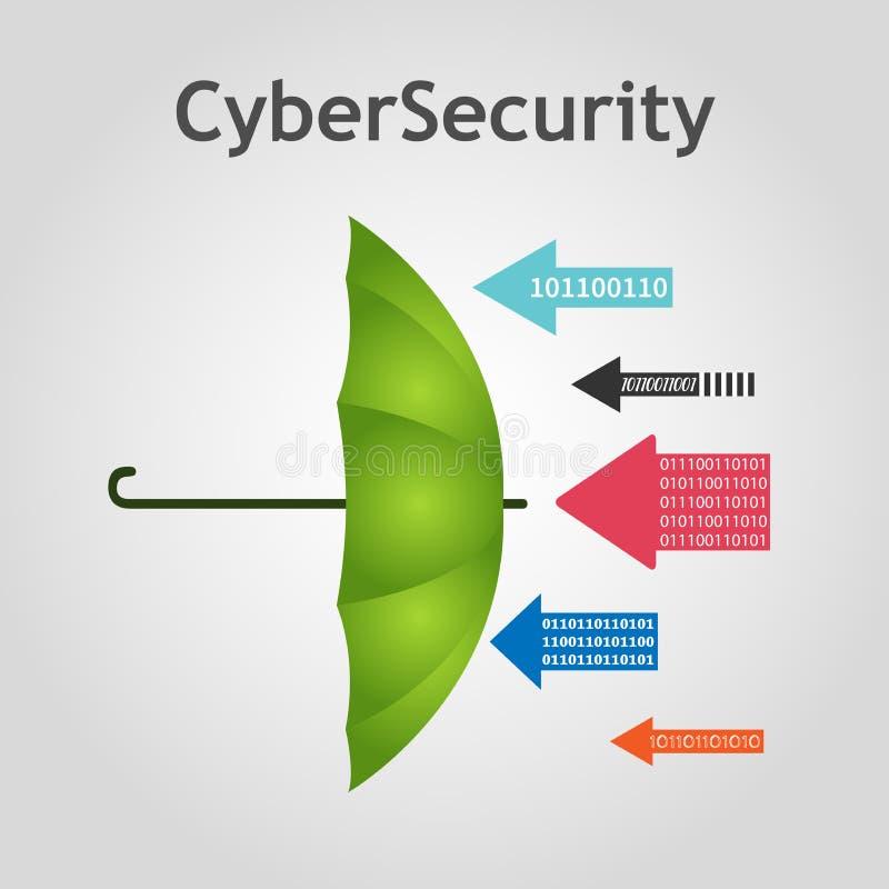Concept de cybersecurity de vecteur Le parapluie se protège contre les attaques de pirate informatique illustration stock