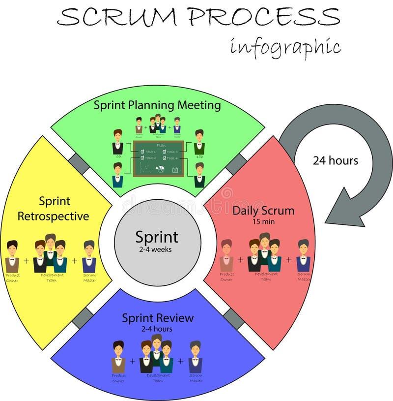 Concept de cycle de vie de développement de bousculade et de méthodologie agile illustration de vecteur