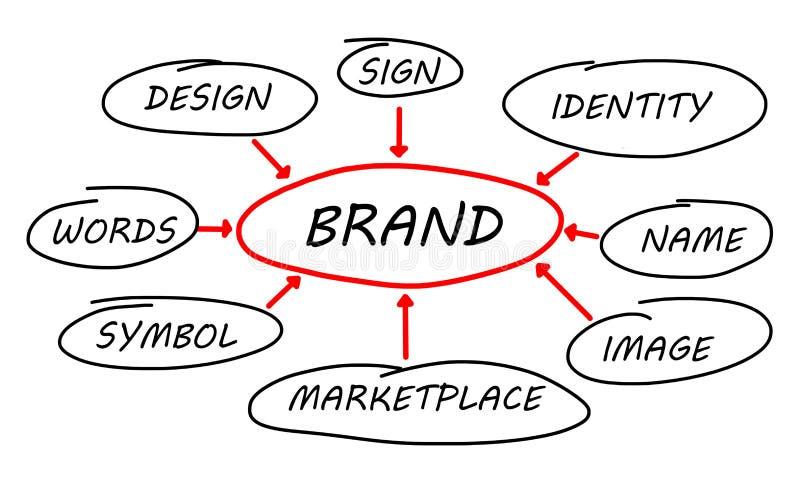 Concept de marque sur le fond blanc images libres de droits