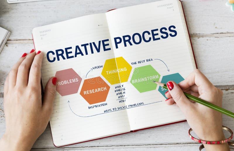 Concept de processus créatif de planification de Thining de créativité d'idées photos libres de droits