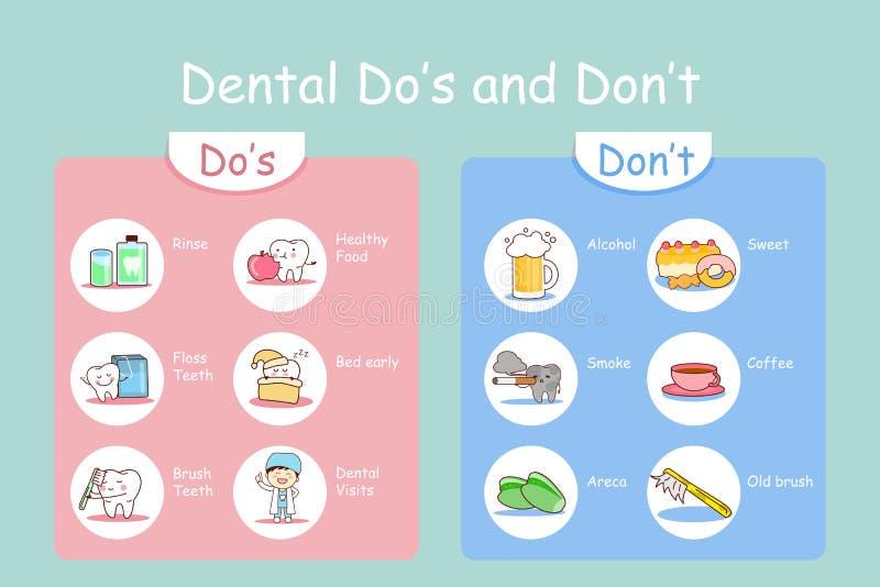 Concept de soins dentaires de santé illustration libre de droits