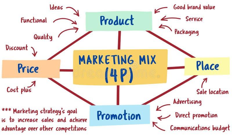 Concept de stratégie de marque de vente de plan illustration stock