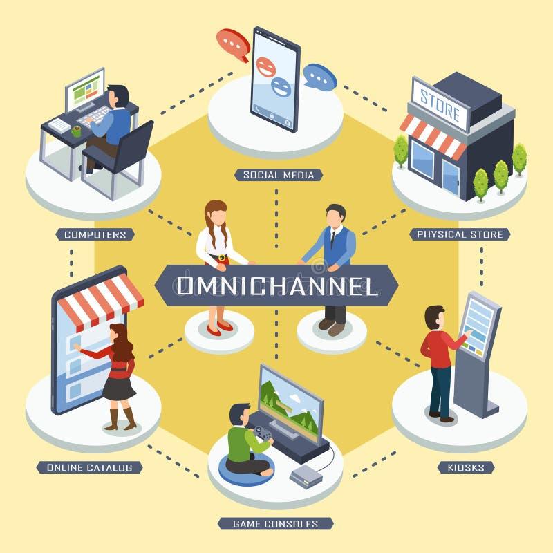concept de vente d'Omni-canal illustration de vecteur