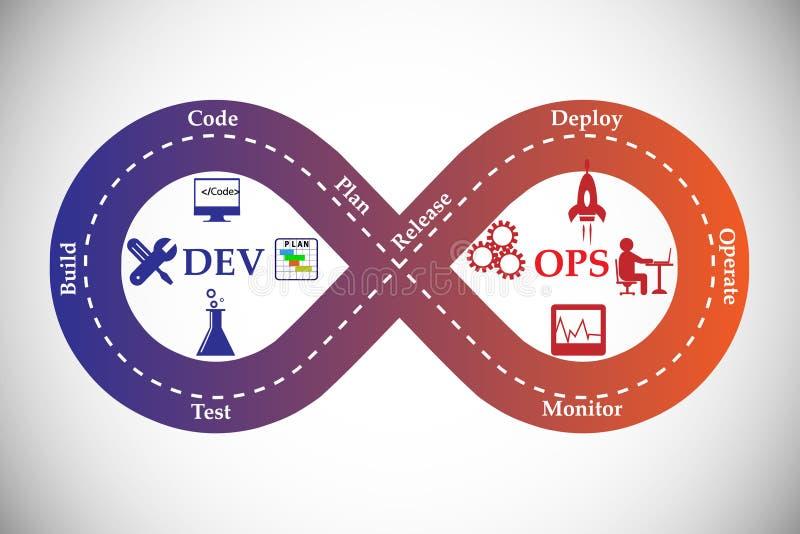 Concept DevOps vector illustratie