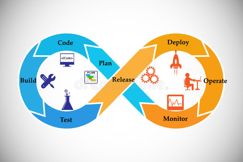 Concept of DevOps. Illustrates the process of software development and operations work together achieve continues development through automation tools vector illustration
