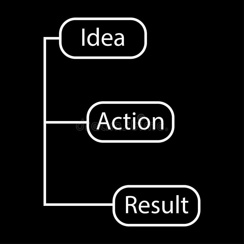 Concept een ketting van het resultaat vectorbeeld van de ideeactie - dunne lijn stock illustratie