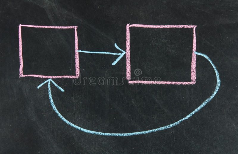 Concept of feedback. Or closed loop presented royalty free stock photos