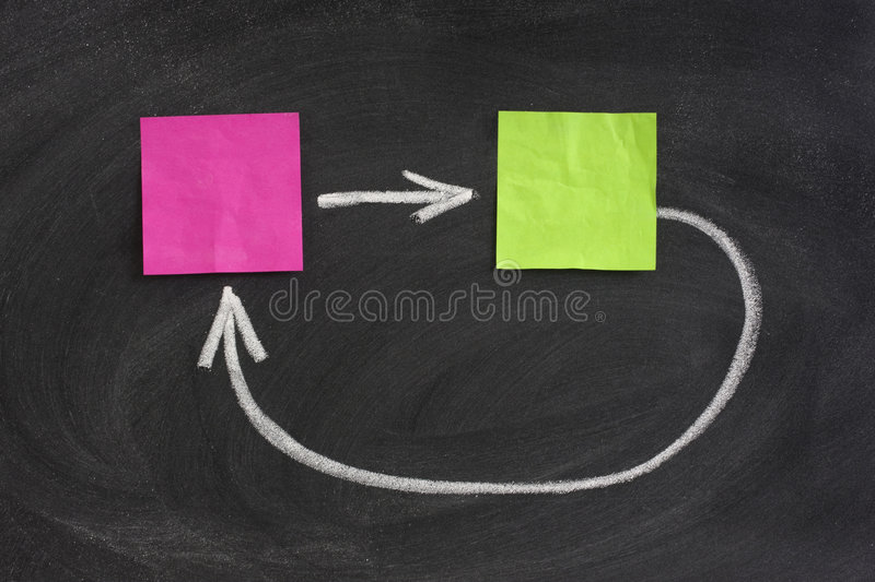 Concept of feedback on blackboard. Concept of feedback or closed loop presented with blank crumbled sticky notes on blackboard, eraser smudge patterns stock photography