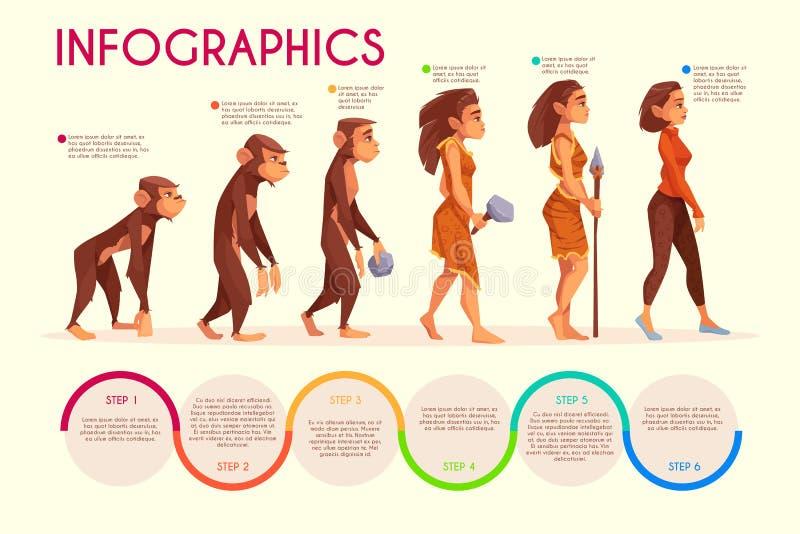 Concept femelle humain de vecteur de bande dessinée d'évolution illustration stock