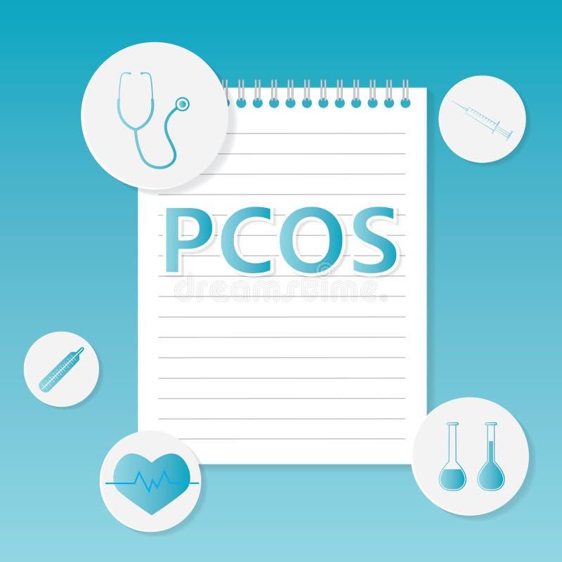 Concept médical de syndrome Polycystic d'ovaire de PCOS illustration stock