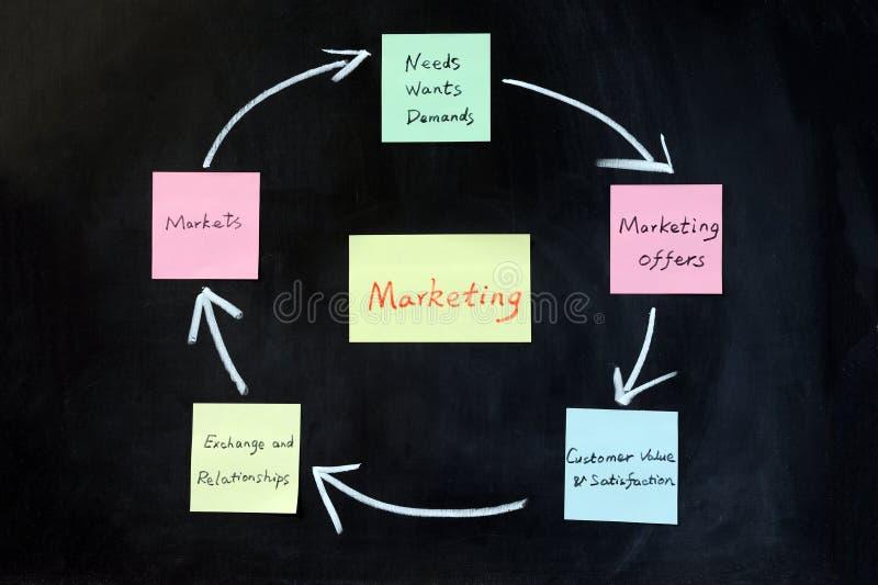 Concept marketing stock foto
