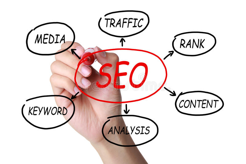 Concept over SEO stock afbeelding