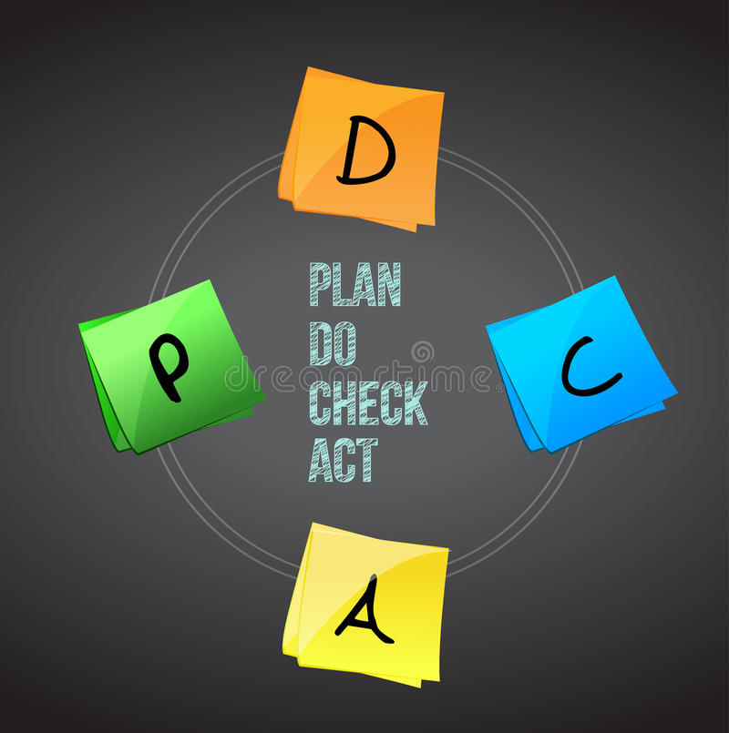concept of Plan Do Check Act. stock photos