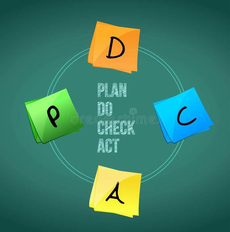 concept of Plan Do Check Act. royalty free stock photography