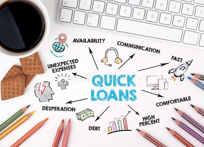 Concept rapide de prêts Diagramme avec des mots-clés et des icônes photo stock
