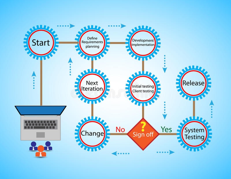 Concept of Software Development Life cycle and Agile Methodology, royalty free illustration