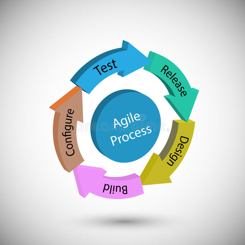 different phases of agile methodology