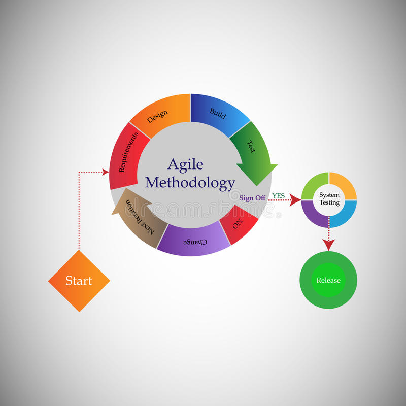 Concept of Software Development Life cycle and Agile Methodology royalty free illustration