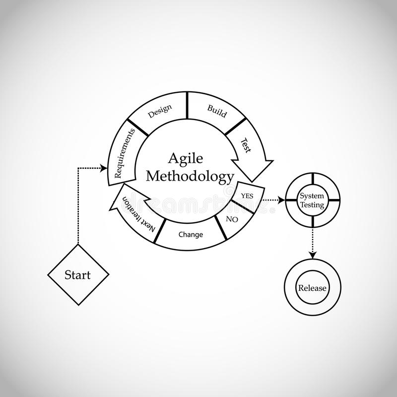Concept of Software Development Life cycle and Agile Methodology vector illustration