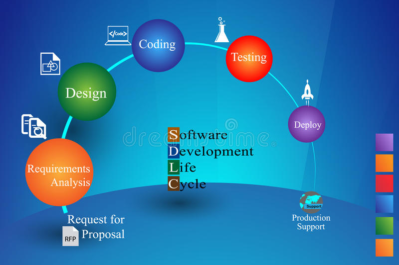 Concept of Software Development Life cycle royalty free illustration