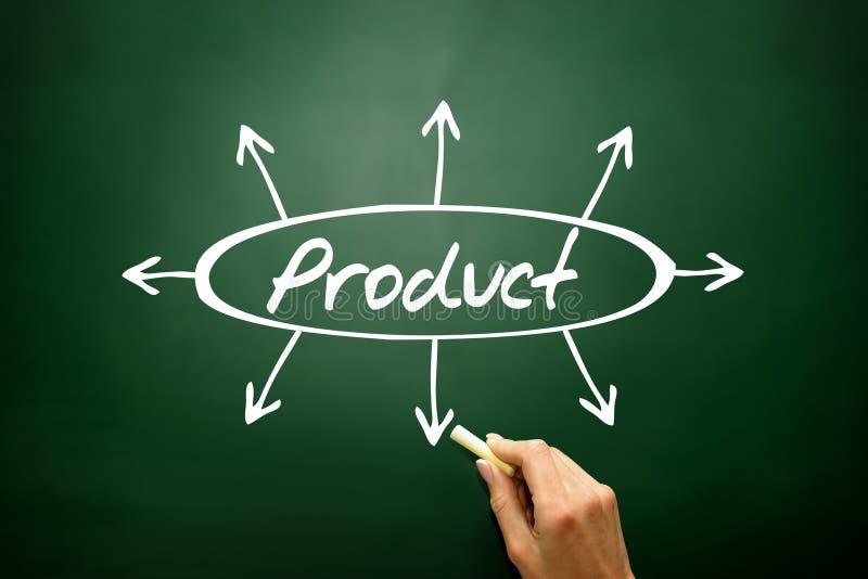 Concept tiré par la main de flèches de directions de produit, stratégie commerciale image stock
