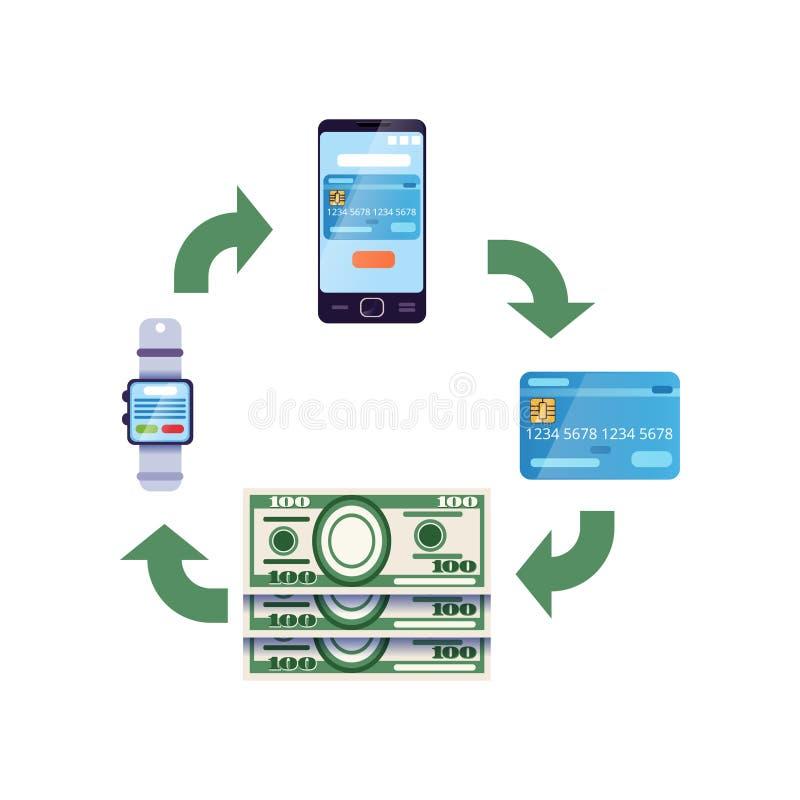 Conception d'Infographic montrant différents transferts d'argent Argent liquide dans le portefeuille numérique sur le smartwatch, illustration libre de droits