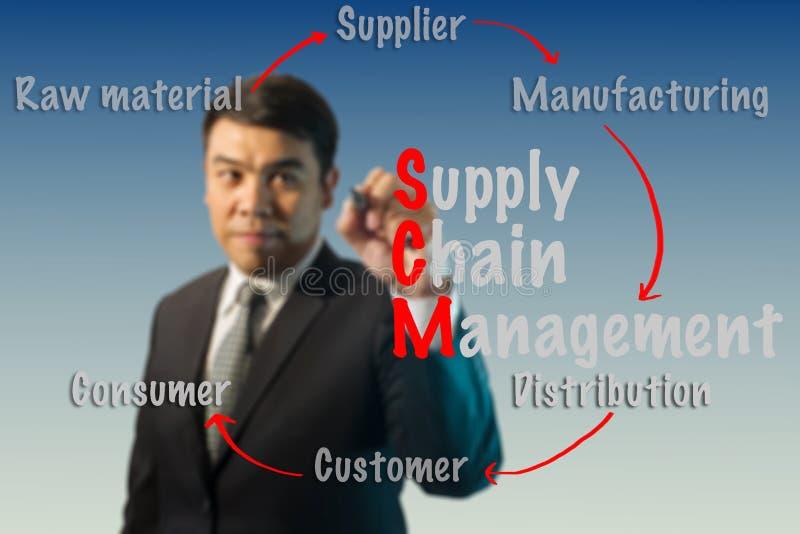 Concepto borroso de la gestión de la cadena de suministro de la escritura del hombre de negocios (SCM) fotografía de archivo libre de regalías
