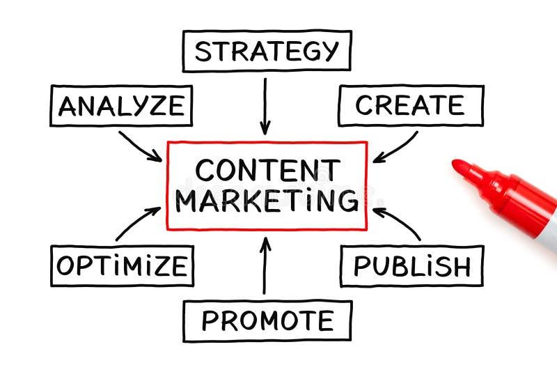 Concepto contento del organigrama del márketing imagenes de archivo