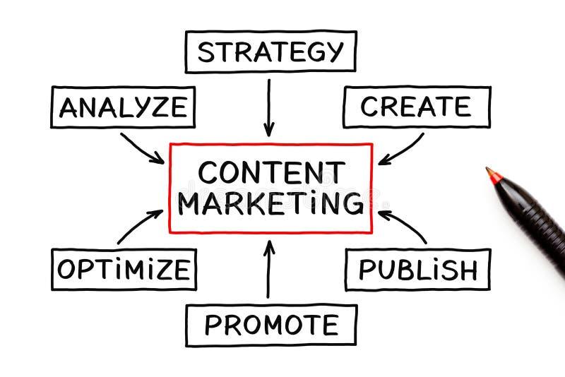 Concepto contento del organigrama del márketing ilustración del vector