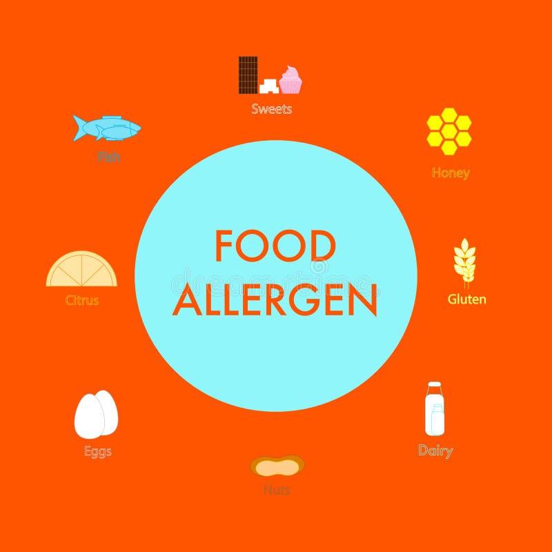 Concepto de cartel de los alergénicos de la comida con el texto libre illustration
