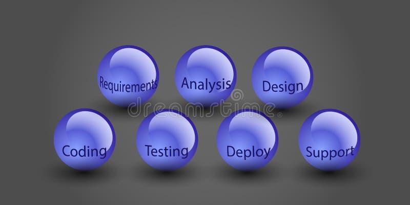 Concepto de ciclo de vida de desarrollo de programas, stock de ilustración